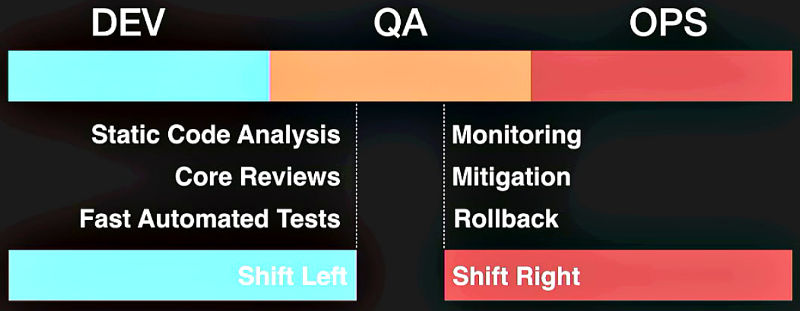 QA shifting left and right