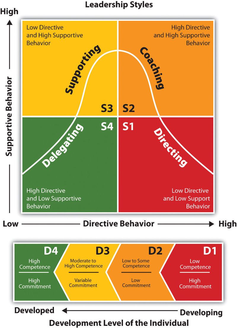 four management styles (laissez-faire leadership can also occur when managers don't have control over  their  the matrix is divided into four quadrants – each quadrant identifies two.