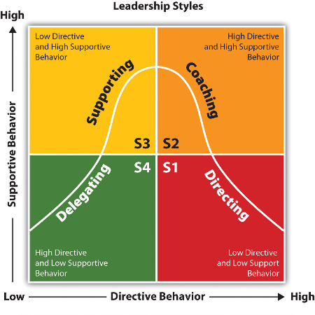 4 Situational Leadership Styles